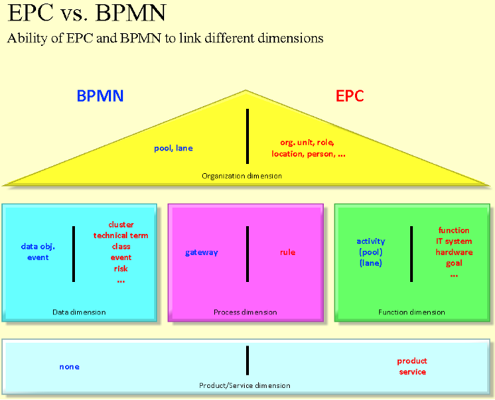 Comparison of EPC and BPMN notation concerning linking to other dimensions