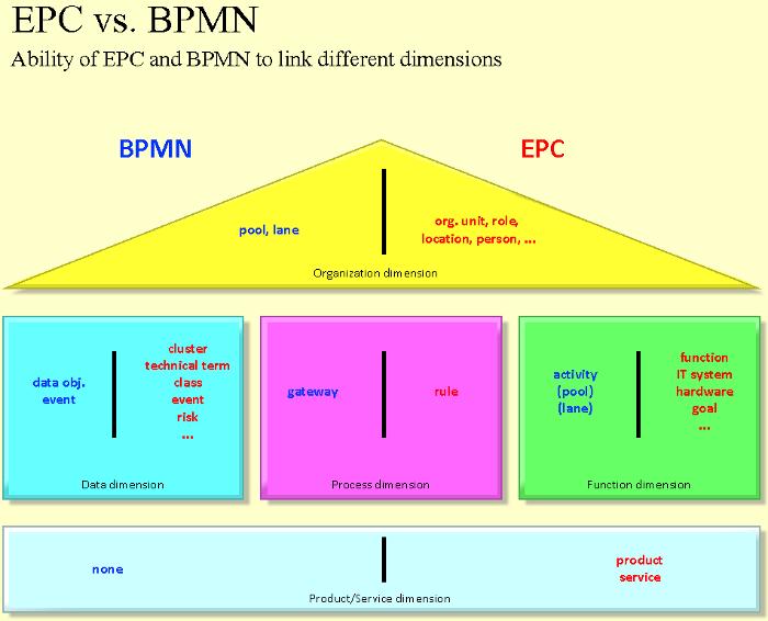EPC vs  BPMN - the perfect flamewar | ARIS BPM Community