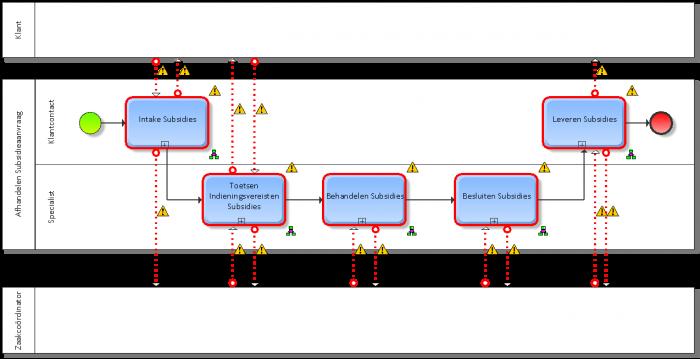 bpmn collaboration diagrams call activities and message flows aris bpm community - Bpmn Collaboration Diagram