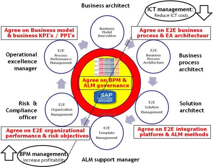Advanced Delivery Management (ADM) life-cycle   ARIS BPM Community