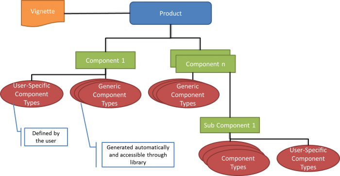 what are the components of a product
