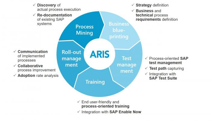 ARIS supports all SAP project phases