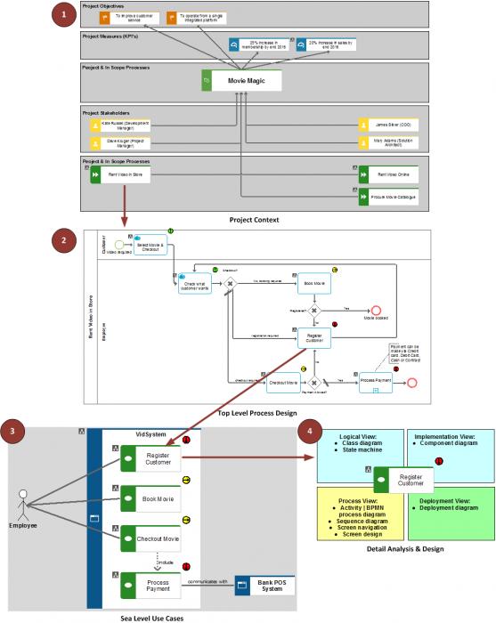 Business Architecture Driven Solution Delivery | ARIS BPM Community