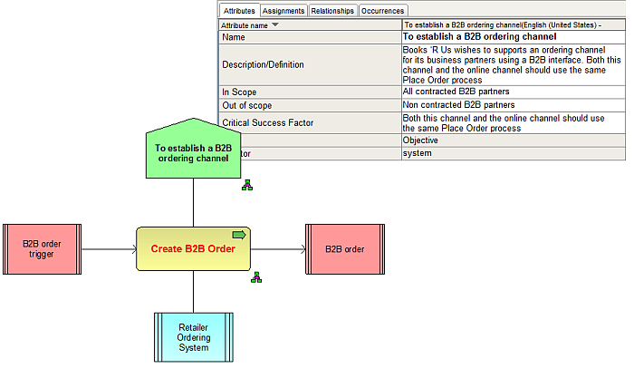 from requirements to design using aris  amp  jira      aris bpm    from the process context diagram  create b b order  one can then define the end to end process  in my example bpmn was used to define the process