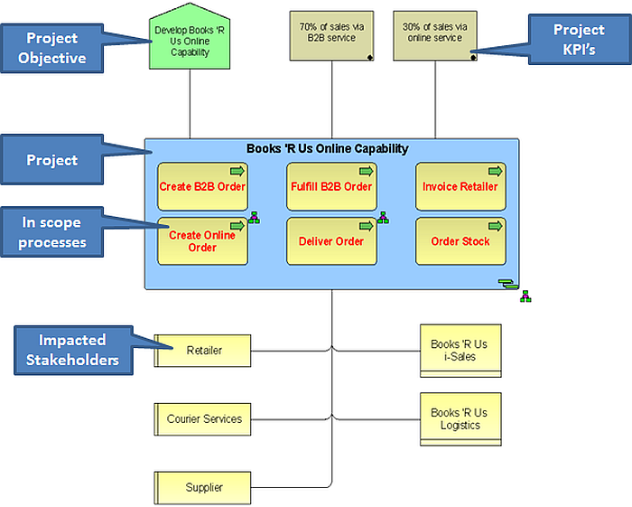 from requirements to design using aris jira part 2 aris bpm community - Project Context Diagram