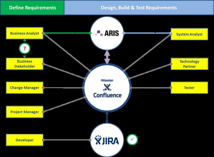 Aris integration to confluence jira aris bpm community httpsbpmutilslassianwikidisplaybpmutaris2confluencepublish link is external ccuart Image collections