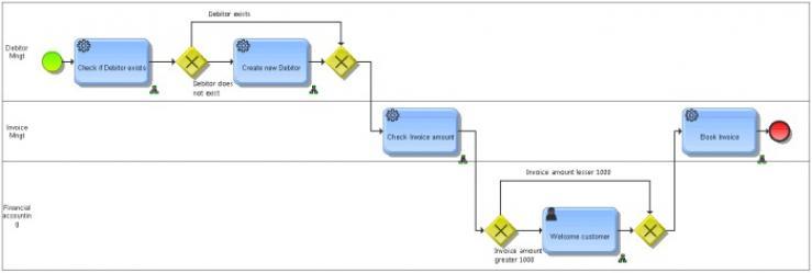 Aris and webmethods integration aris bpm community invoicing process as bpmn collaboration model ccuart Gallery