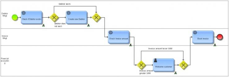 Aris and webmethods integration aris bpm community invoicing process as bpmn collaboration model ccuart Images