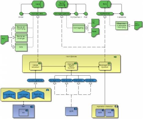 Example ArchiMate diagram