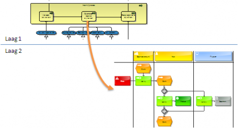 Combining ArchiMate and a detailed process design