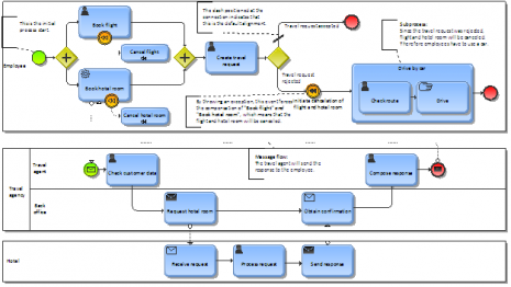Example BPMN model
