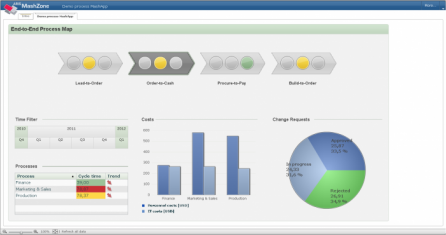 Real-time dashboard of the main process KPI's