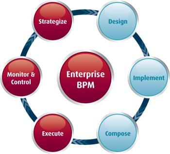 Process Intelligence as part of the EBPM Lifecycle