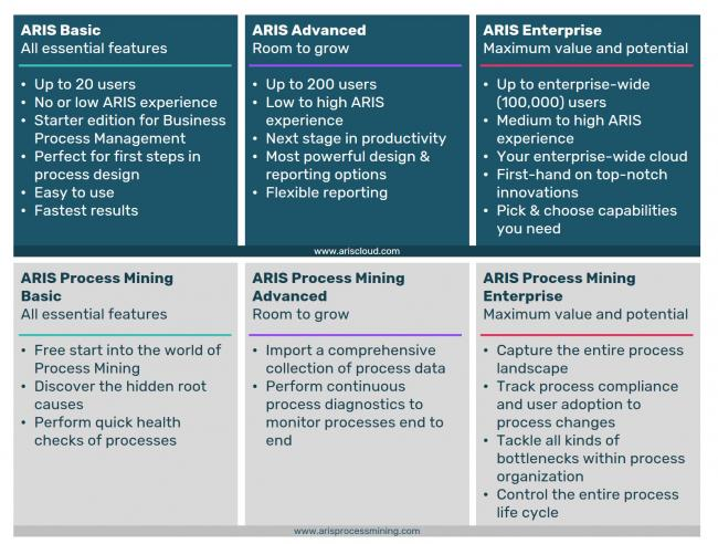 Compare ARIS editions
