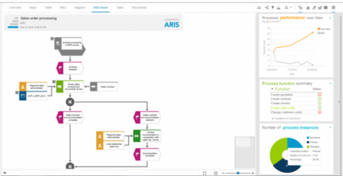 ARIS Process Performance Manager