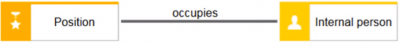 occupies
