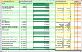 Process Times and Costing Analysis Screenshot