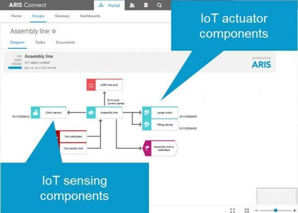 sensing and actuators components