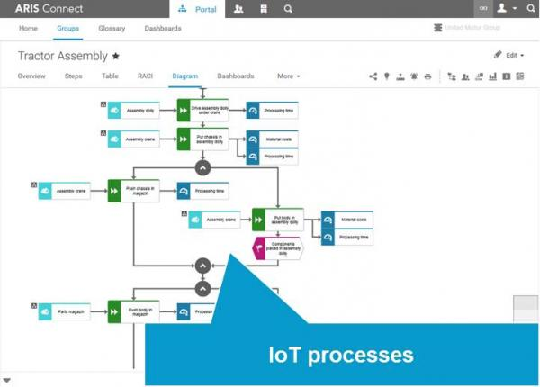 IoT process design