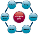 Enterprise BPM