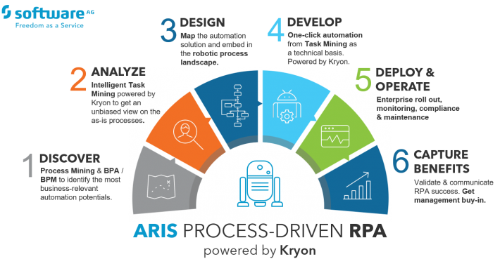 Process-driven RPA powered by Kryon